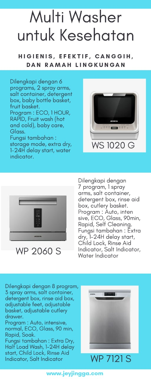 infografis multi washer Modena Indonesia